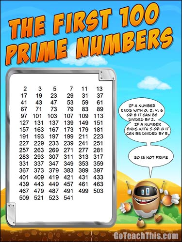The First 100 Prime Numbers