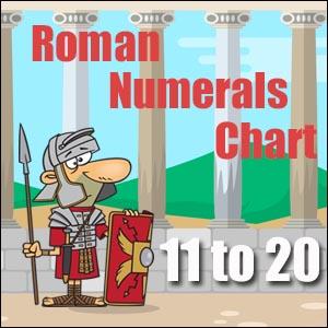 Roman Numerals Charts
