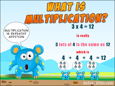 What is Multiplication?